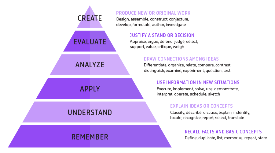 Blooms-Taxonomy-Explained
