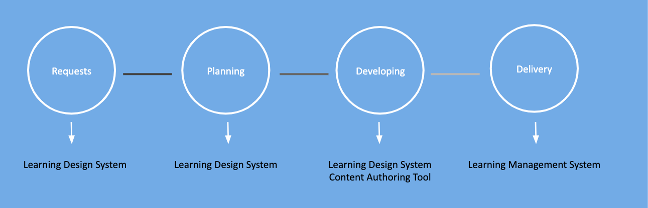 Where does a Learning Design System fit